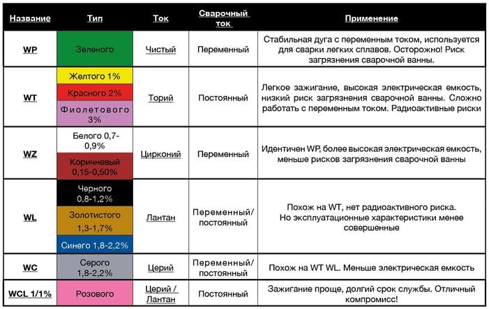 Классификация электродов.