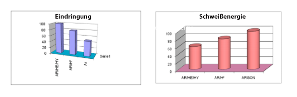 Produktivitaetsvergleich-bei-verschiedenen-gasen