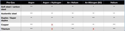 compatibility of pre-gases