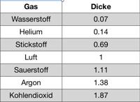 gas-und-dicke