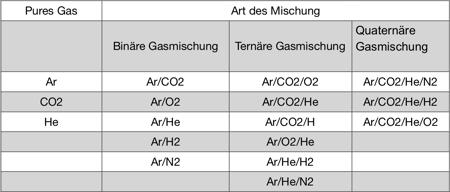 kompatibilitaet-der-gase-beim-vorstoemen