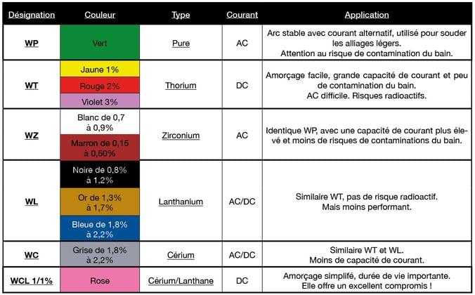 Classification électrodes FR