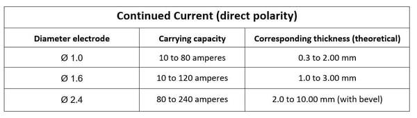 Diameter electrode EN