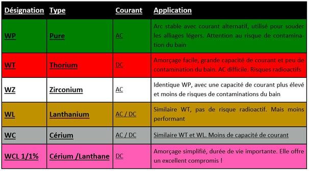 classification des électrodes