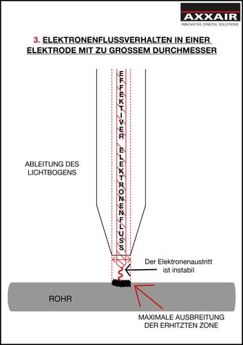 Elektronenflussverhalten