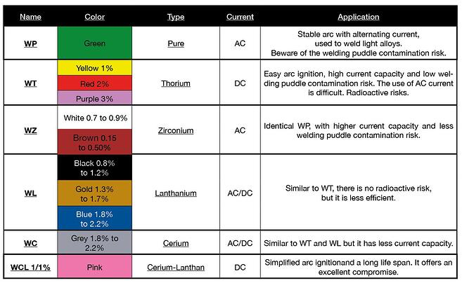 Tungsten classification AXXAIR