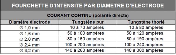 axxair_tableau_diametre_electrode.png