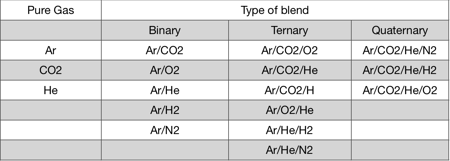 blends used as shielding gas