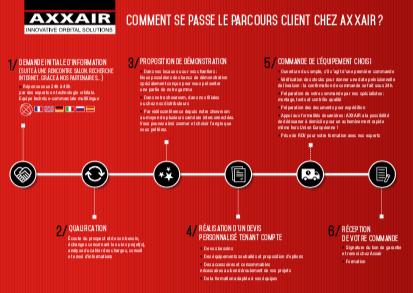 Tout savoir sur l'accompagnement client AXXAIR